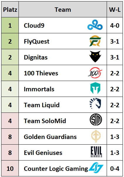 Lcs 2020 Tabelle
