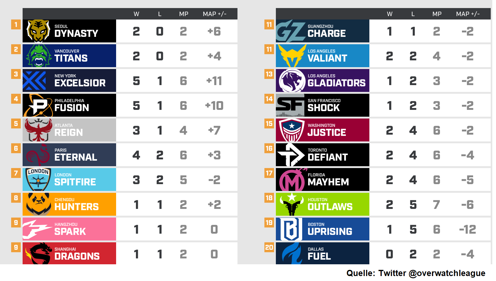 Lcs Tabelle 2020